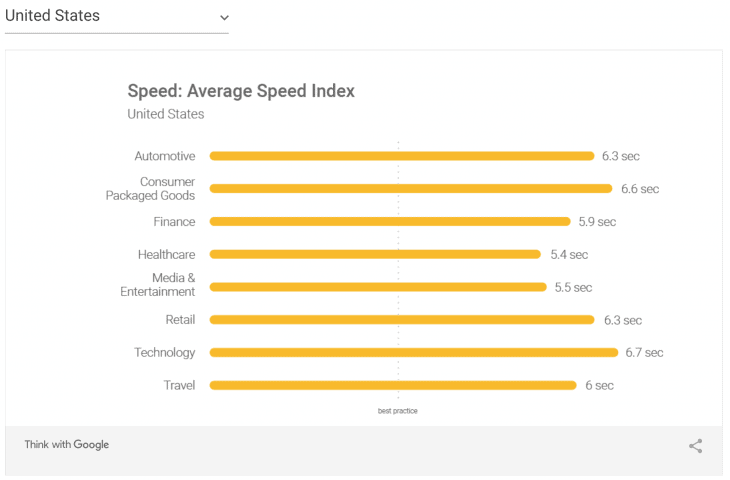 Bar graph showing mobile average speed index of sites in United States